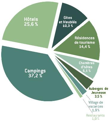 Clef Verte : répartition par type d'établissements